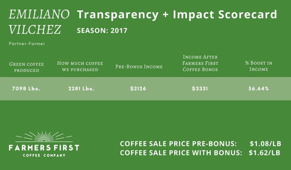 Emiliano Vilchez Transparency and Impact Scorecard for 2017