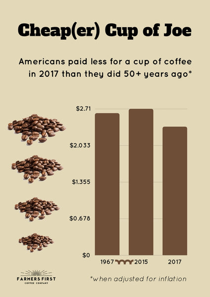 Cheaper than Ever: Cost of a Cup of Coffee Over the Years
