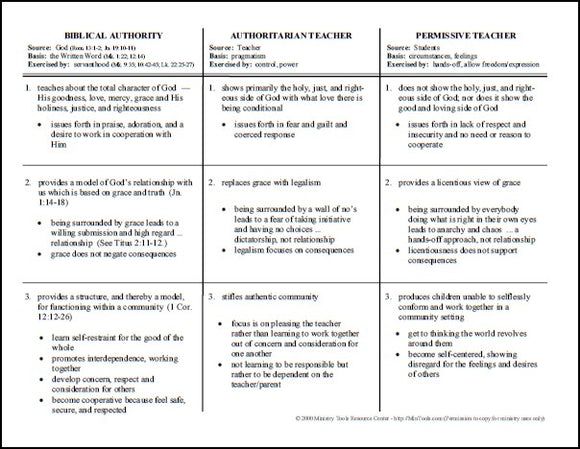Biblical Authority Compared to Authoritarian & Permissive Chart