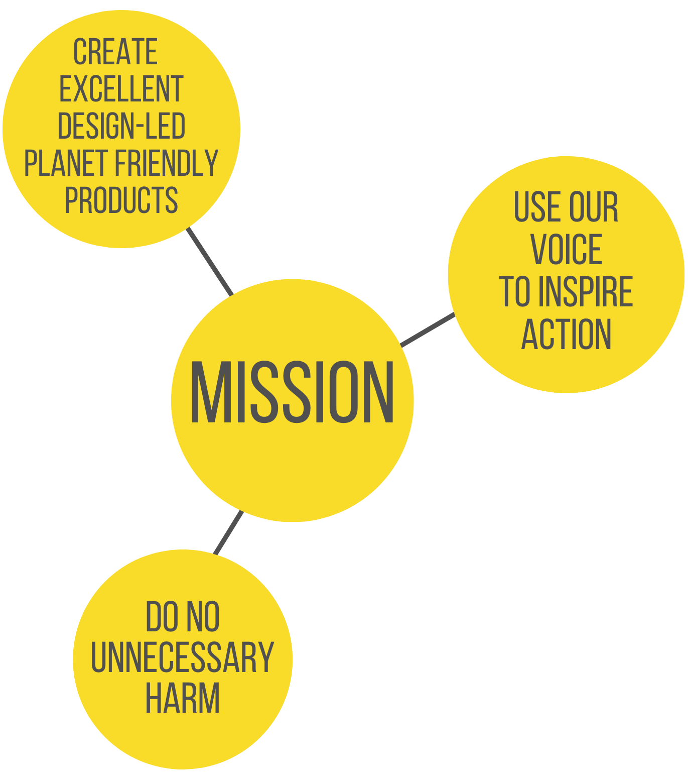 BeeBee Wraps Mission Statement