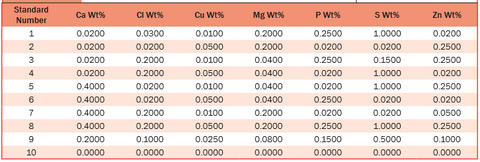 Elements in Lubricating Oil Calibration Standards, 10 Standards per set. Concentrations randomized for Ca, Cl, Cu, Mg, P, S, Zn