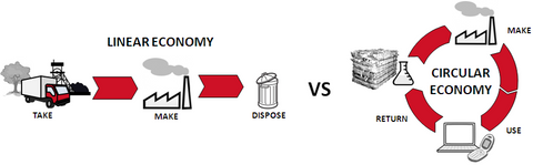 what is the circular economy