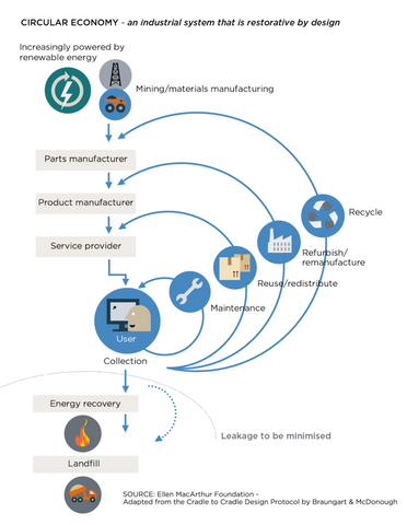 what are the steps in a circular economy