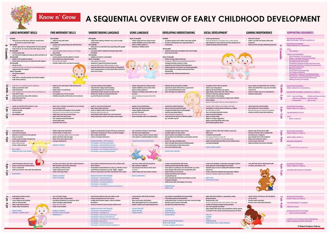 A sequential overview of early childhood development