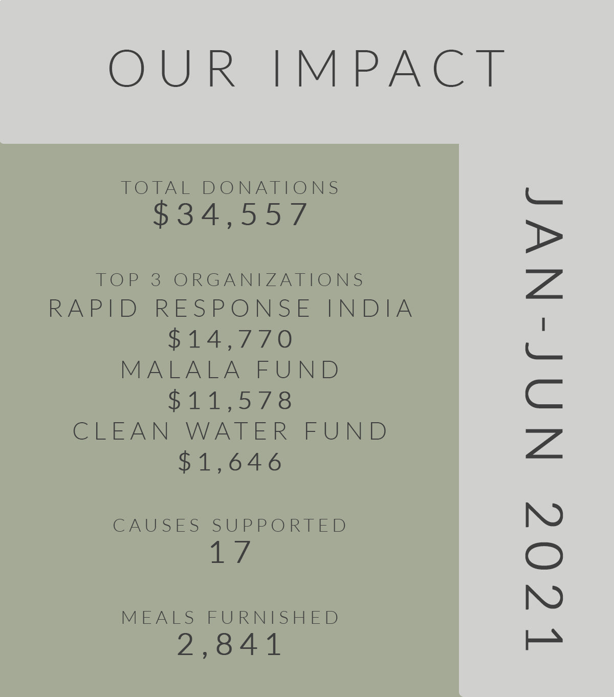 our impact q1 and q2 donations
