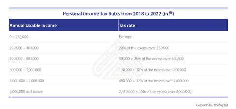 Dezan Shira income tax table 1