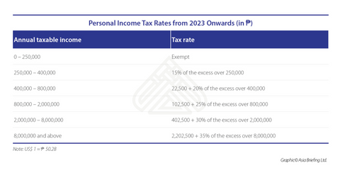 Dezan Shira income tax table 2