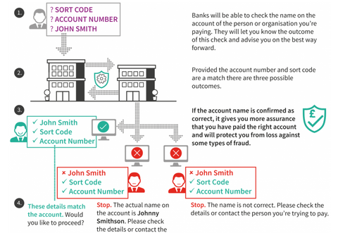UK payment changes: Understanding new Confirmation of Payee