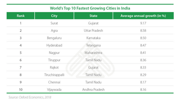 Quickest growing cities in India