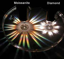 Moissanite vs Diamond Refractive Index