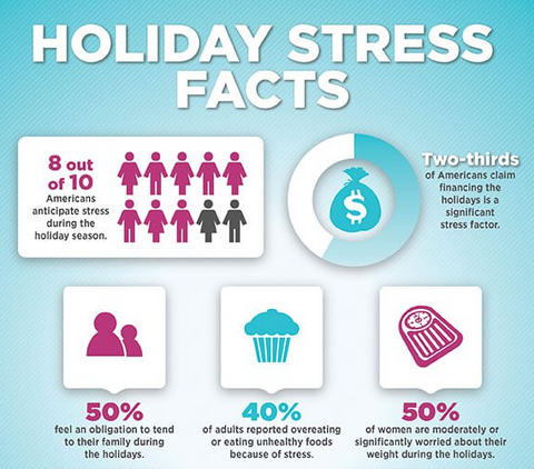 Holiday Stress Facts