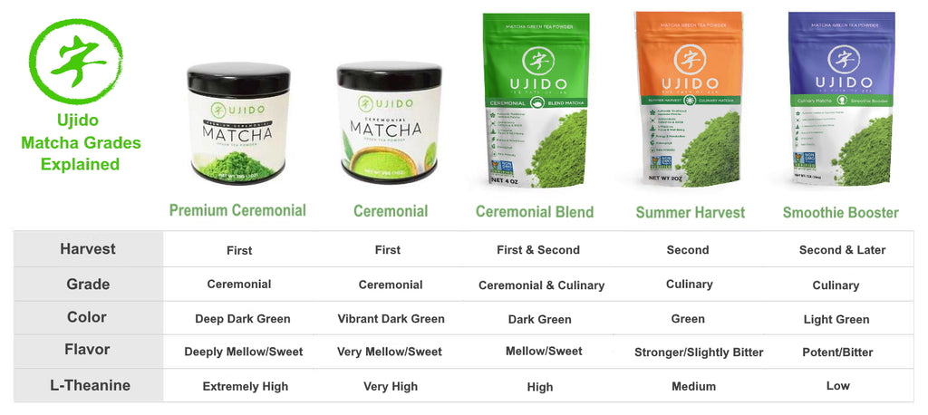Matcha Grades Culinary to Ceremonial Explained