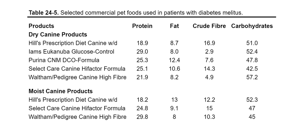 Commercial Pet Foods Used In Patients With Diabetes - Table 24-5 from Small Animal Clinical Nutrition
