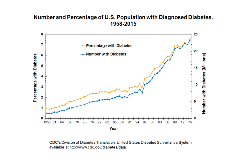 Number and Percentage of US Population with Diagnosed Diabetes