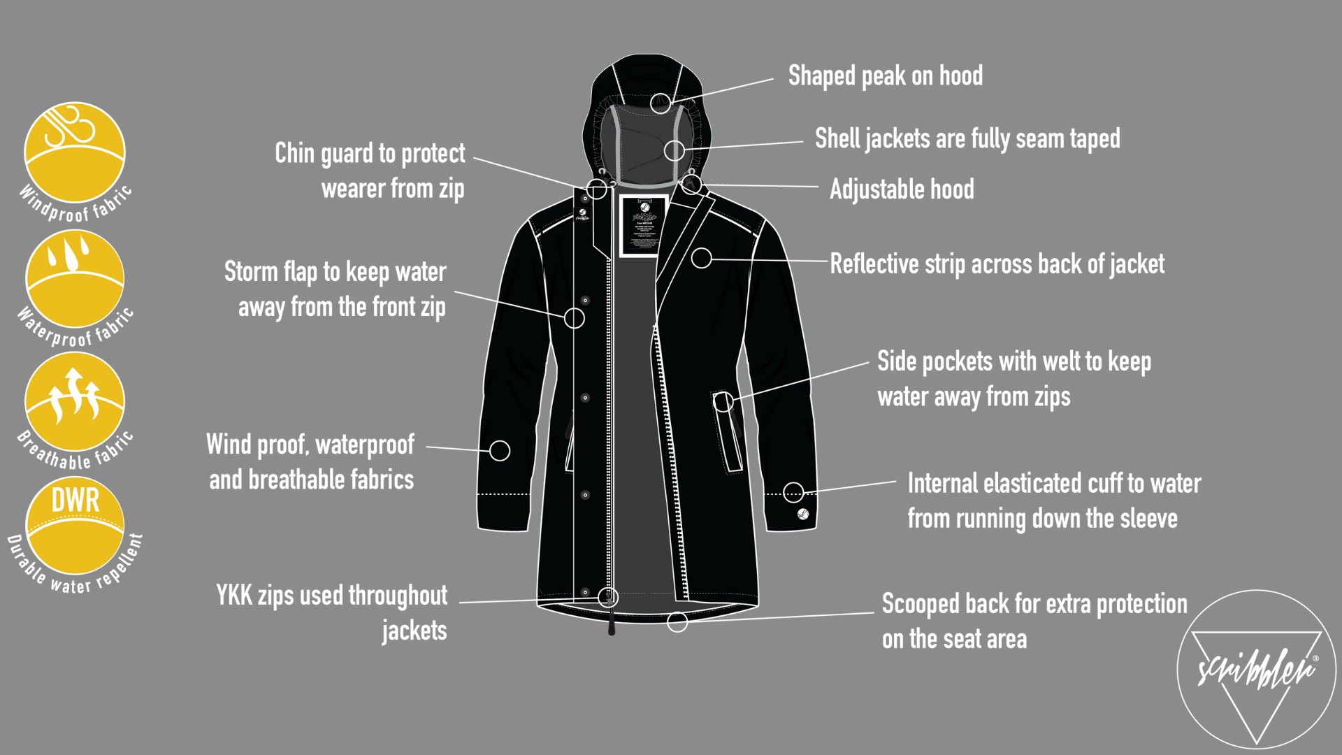 Technical features of Scribbler waterproof rain jackets and raincoats