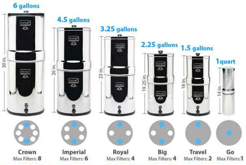 Berkey Water Purifier Systems