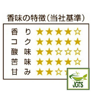 Fujita Coffee Shop Quality Series Mandheling Blend (80 grams) Flavor chart