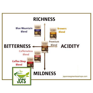 Ogawa Coffee Shop Blue Mountain Blend Ground Coffee (180 grams) Coffee Blend Comparison Chart