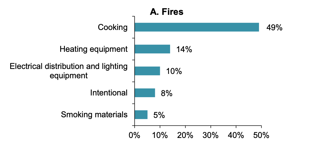 https://www.nfpa.org/-/media/Files/News-and-Research/Fire-statistics-and-reports/Building-and-life-safety/oshomes.pdf