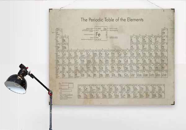 Hanging Periodic Table of the Elements Sign