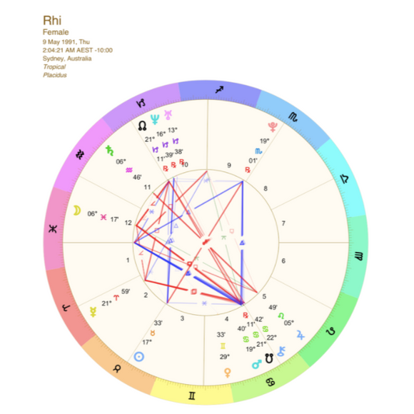 Birth/Natal Chart + Report PDF