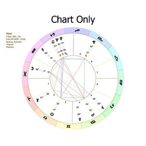 Birth Astrology Chart PDF