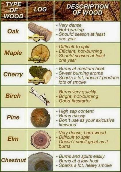 Using the correct wood for your Wood Burner !