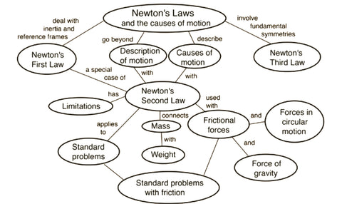 Newton's Law Summary