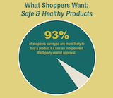 What Shoppers Want Survey by MADESAFE