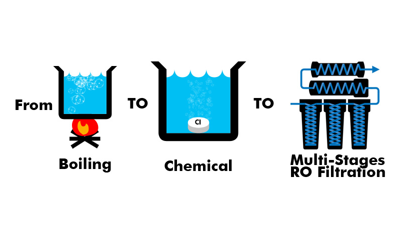 Common Methods of Water Purification