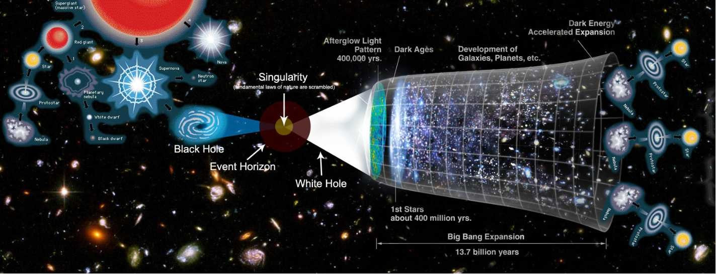 """A glimpse into the theory of the """"multiverse"""""""