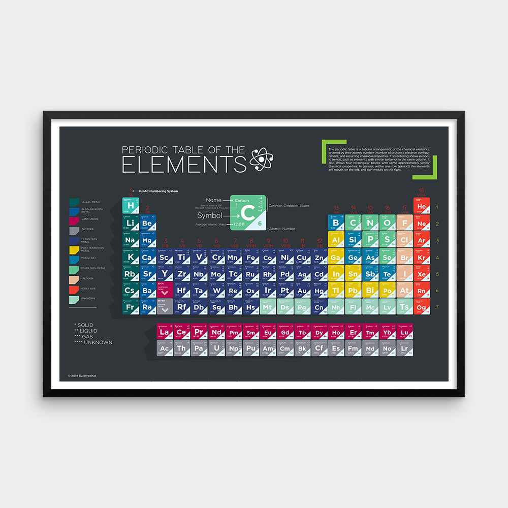 The Periodic Table of the Elements Chemistry Poster