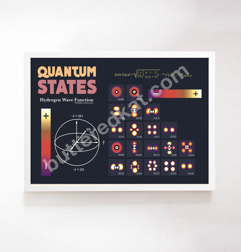 Quantum States Poster Wall Decor