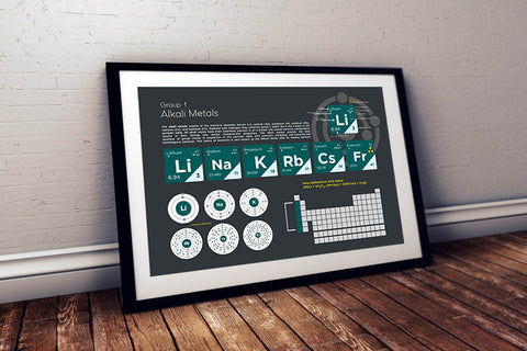Alkali Metals Element Group Poster Wall Decor