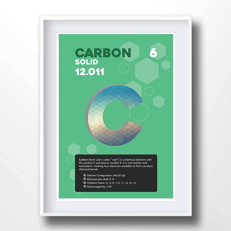 Carbon Element Poster Wall Decor