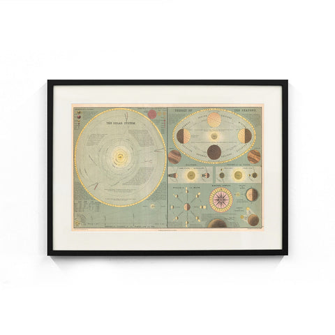 The Solar System - Theory of the Seasons Wall Poster