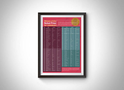 Winners of the Nobel Prize for Literature Wall Art