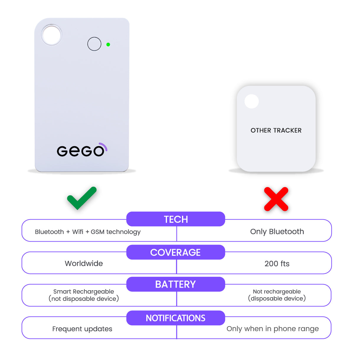 GEGO vs bluetooth trackers