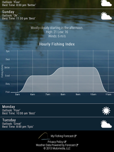 fishing weather app