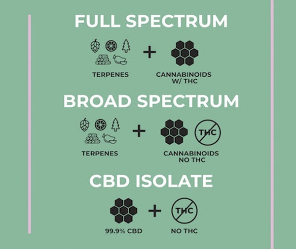 cbd for health, healing cbd, cbd benefits
