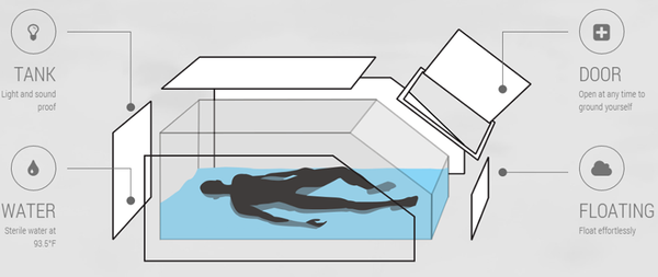 floating, sensory deprivation tank, float therapy, snowboarding