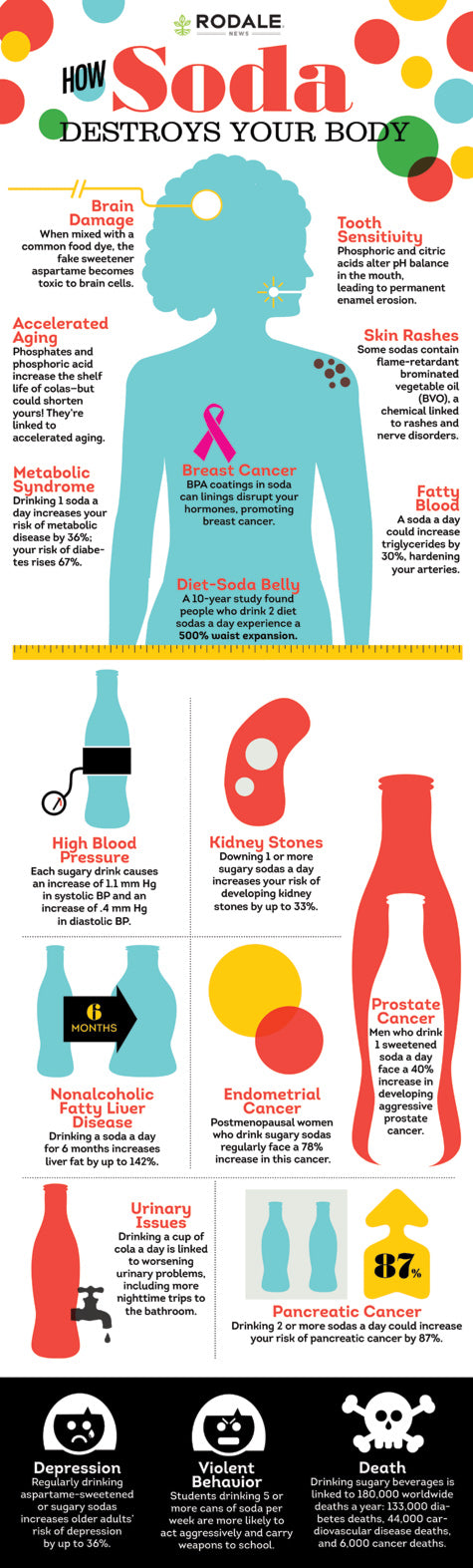 soda, sugar intake, effects of sugar, snowboard health