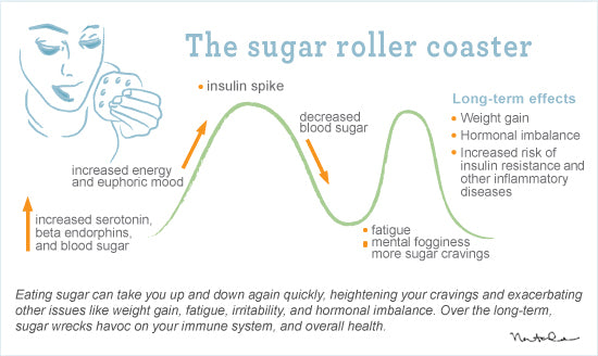 soda, sugar intake, effects of sugar, snowboard health, snowboard performance