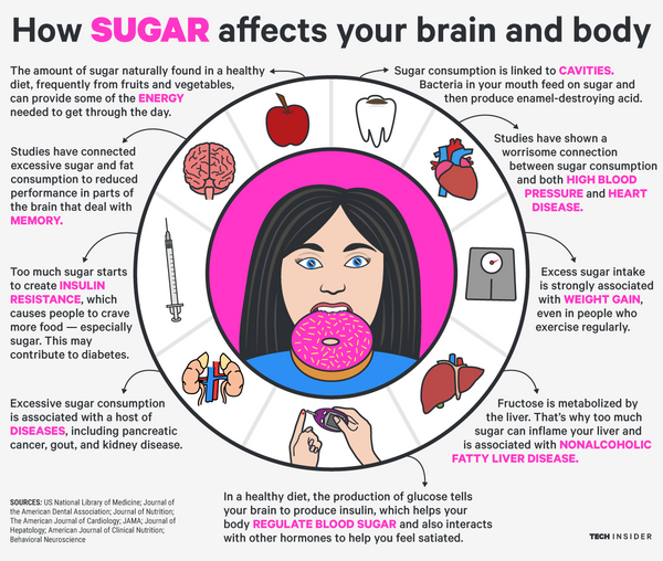 soda, sugar intake, effects of sugar, snowboard health, online virtual snowboard school