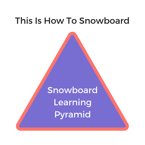 online snowboard lessons, beginner snowboard lessons, learn to snowboard