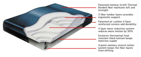 Fiber 4500 Waterbed Mattress