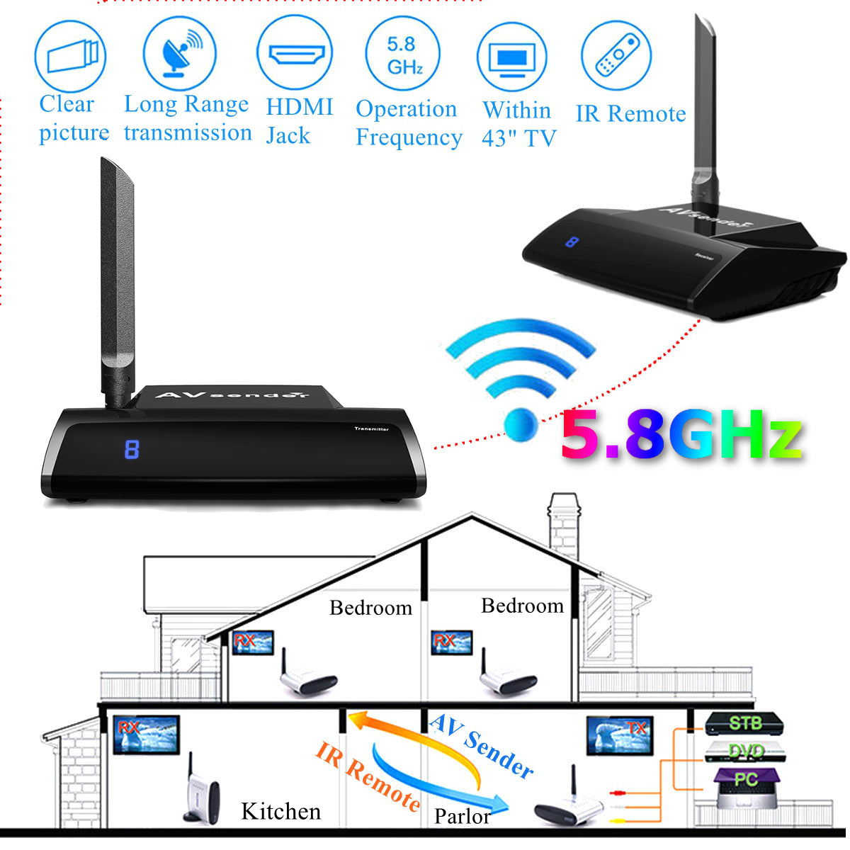 5.8GHz 300M 1080P Wireless AV Sender Video Transmitter TV Receiver Audio