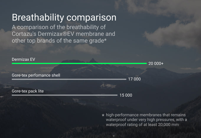 Cortazu breathability comparison