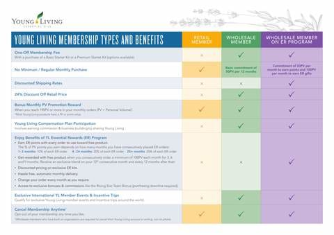 what are the account types for a young living membership | buy essential oils on afterpay