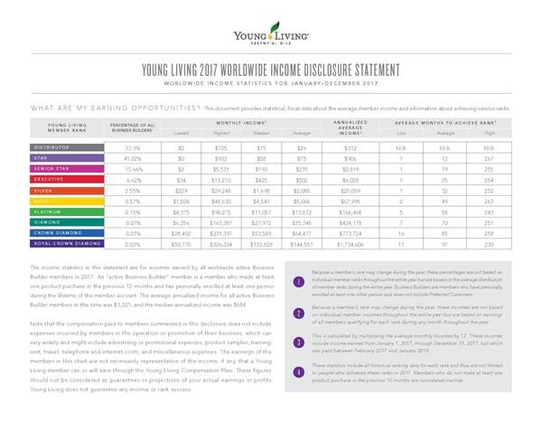 Young Living Income Disclosure Statement and Account Types